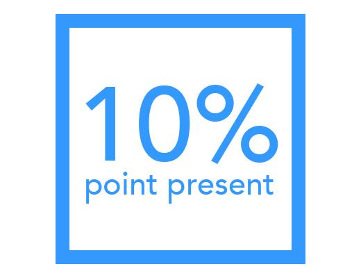 ポイント10%還元